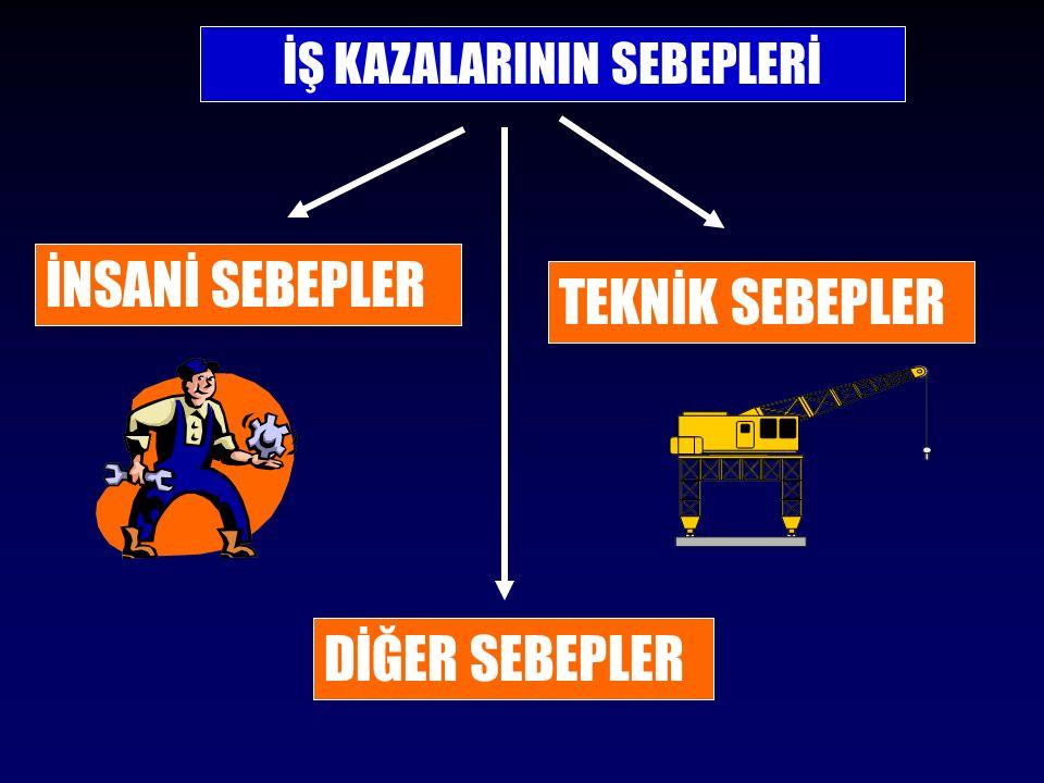 İŞ KAZALARININ SEBEPLERİ TEKNİK SEBEPLER İNSANİ SEBEPLER DİĞER SEBEPLER