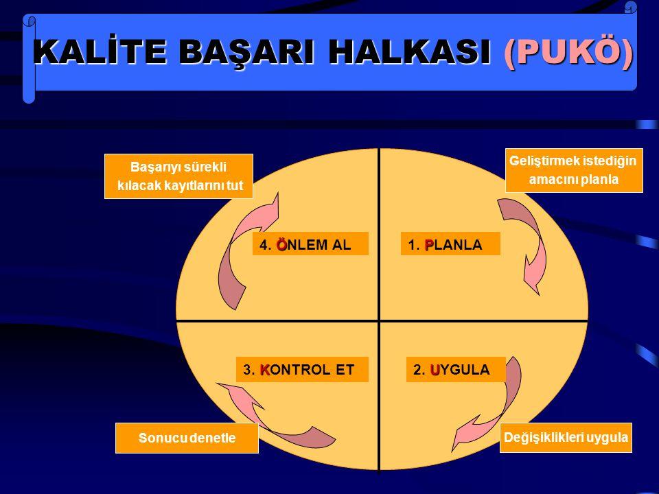 KALİTE BAŞARI HALKASI (PUKÖ) P 1. PLANLA U 2. UYGULA K 3. KONTROL ET Ö 4. ÖNLEM AL Başarıyı sürekli kılacak kayıtlarını tut Geliştirmek istediğin amac