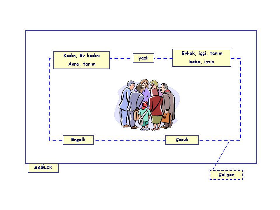 Kadın, Ev kadını Anne, tarım yaşlı Erkek, işçi, tarım baba, işsiz ÇocukEngelli SAĞLIK Çalışan