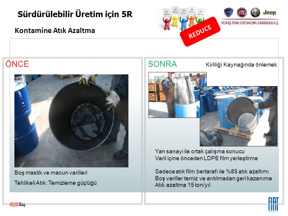 Kontamine Atık Azaltma REDUCE Sürdürülebilir Üretim için 5R ÖNCESONRA Boş mastik ve macun varilleri Tehlikeli Atık: Temizleme güçlüğü Kirliliği Kaynağ