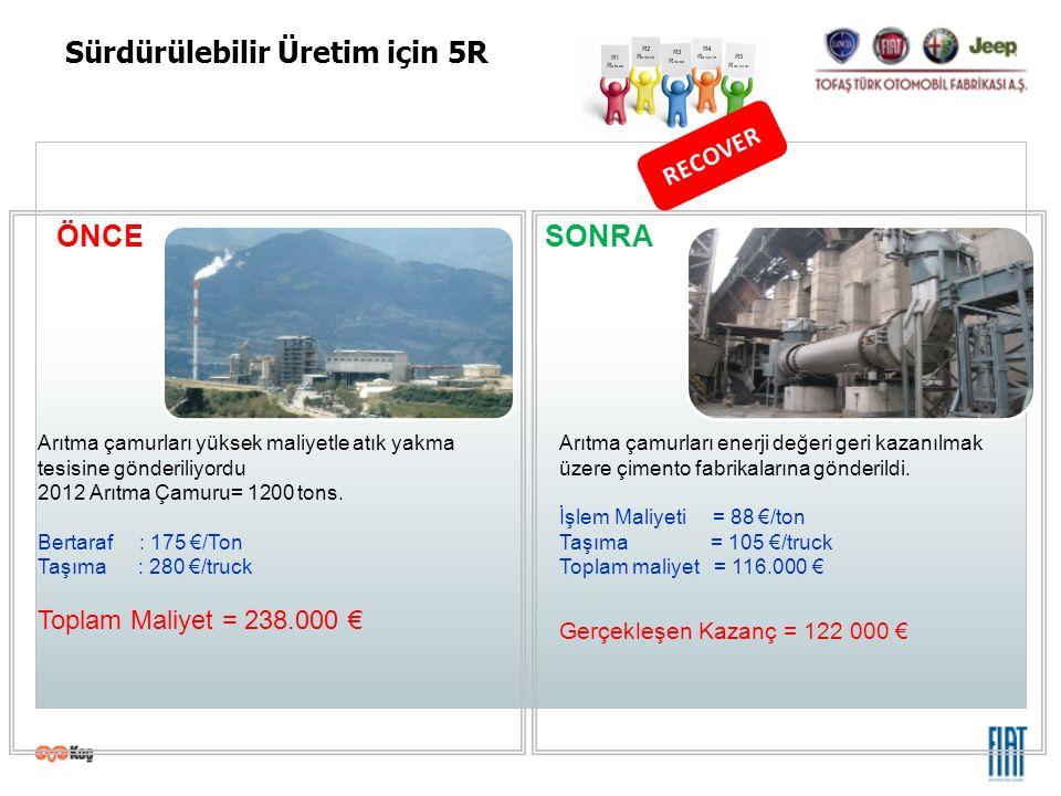 ÖNCE SONRA Arıtma çamurları yüksek maliyetle atık yakma tesisine gönderiliyordu 2012 Arıtma Çamuru= 1200 tons. Bertaraf : 175 €/Ton Taşıma : 280 €/tru