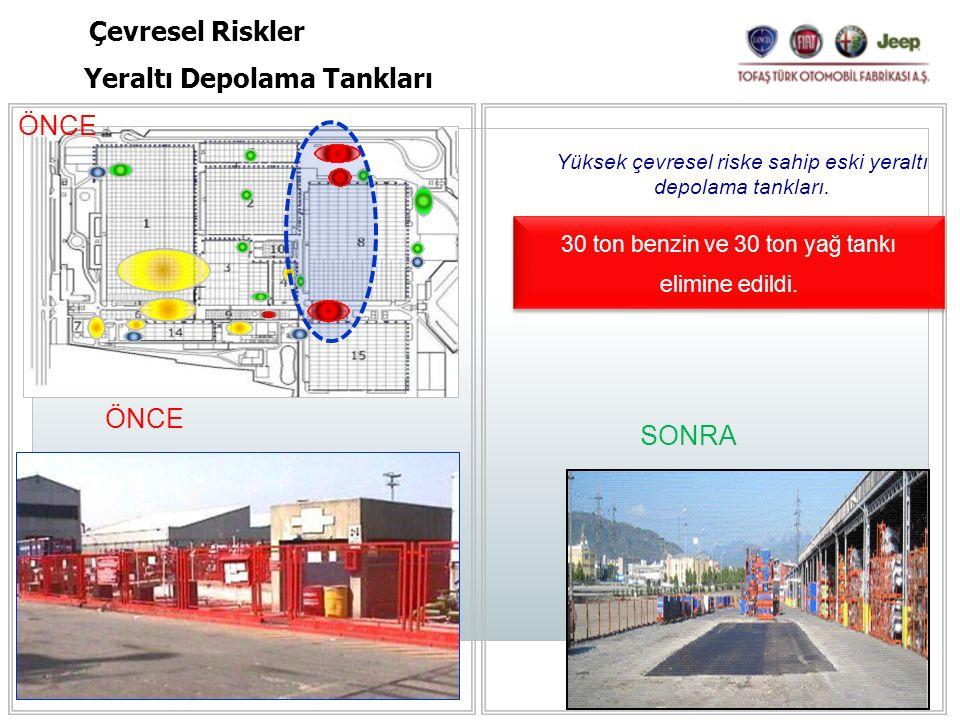 ÖNCE SONRA Yüksek çevresel riske sahip eski yeraltı depolama tankları. 30 ton benzin ve 30 ton yağ tankı elimine edildi. Yeraltı Depolama Tankları Çev