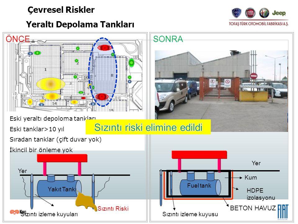 SONRA Eski yeraltı depoloma tankları Eski tanklar>10 yıl Sıradan tanklar (çift duvar yok) İkincil bir önleme yok HDPE izolasyonu BETON HAVUZ Improved