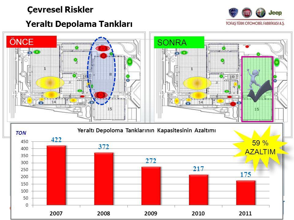 ÖNCE SONRA 59 % AZALTIM 59 % AZALTIM Yeraltı Depolama Tankları Çevresel Riskler