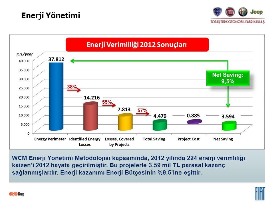 WCM Enerji Yönetimi Metodolojisi kapsamında, 2012 yılında 224 enerji verimliliği kaizen'i 2012 hayata geçirilmiştir. Bu projelerle 3.59 mil TL parasal