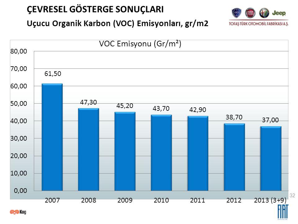 32 Uçucu Organik Karbon (VOC) Emisyonları, gr/m2 ÇEVRESEL GÖSTERGE SONUÇLARI