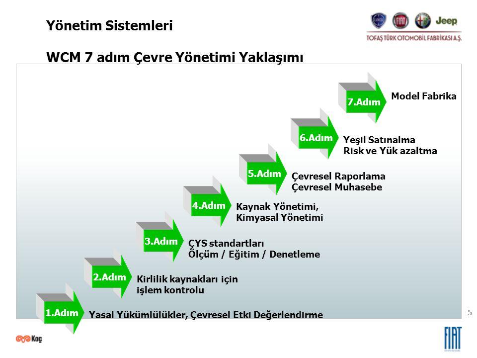 5 1.Adım 2.Adım 3.Adım 4.Adım 5.Adım 6.Adım 7.Adım Yasal Yükümlülükler, Çevresel Etki Değerlendirme Kirlilik kaynakları için işlem kontrolu ÇYS standa