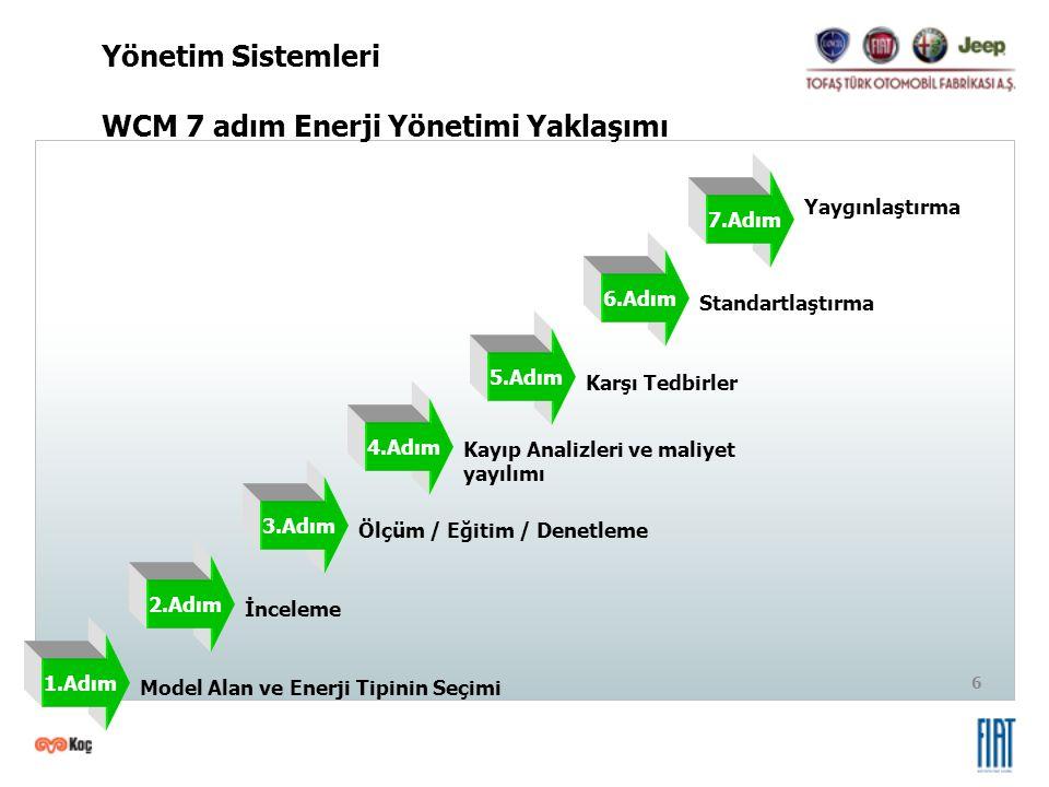 6 1.Adım 2.Adım 3.Adım 4.Adım 5.Adım 6.Adım 7.Adım Model Alan ve Enerji Tipinin Seçimi İnceleme Ölçüm / Eğitim / Denetleme Kayıp Analizleri ve maliyet