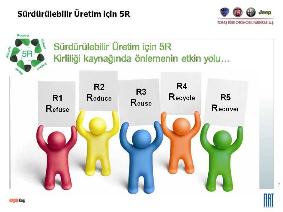 7 Sürdürülebilir Üretim için 5R