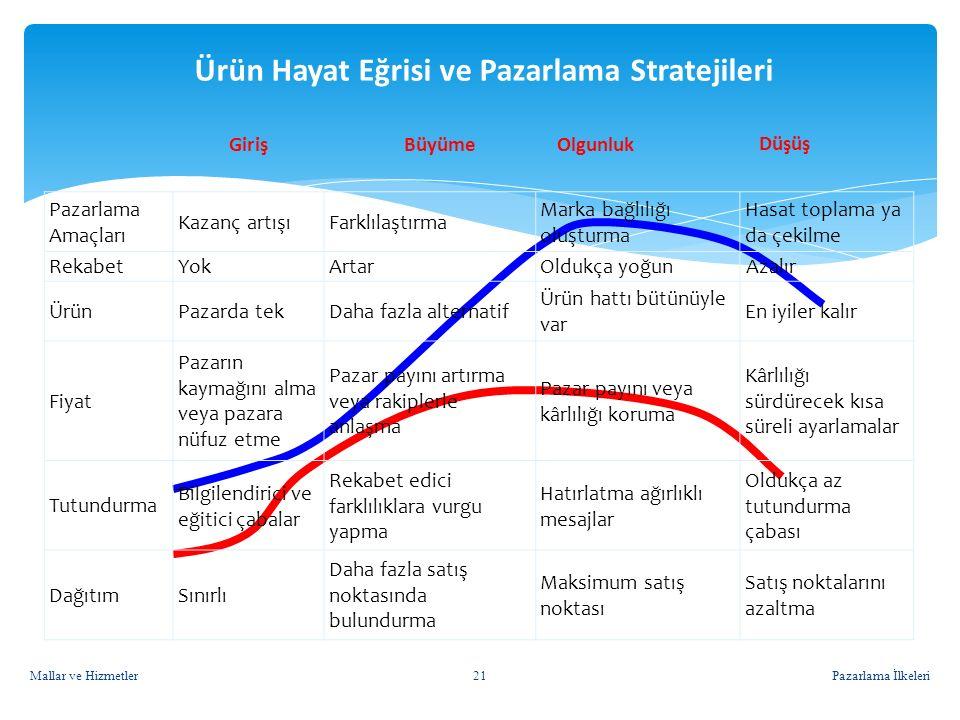 Ürün Hayat Eğrisi ve Pazarlama Stratejileri Pazarlama İlkeleri Pazarlama Amaçları Kazanç artışıFarklılaştırma Marka bağlılığı oluşturma Hasat toplama