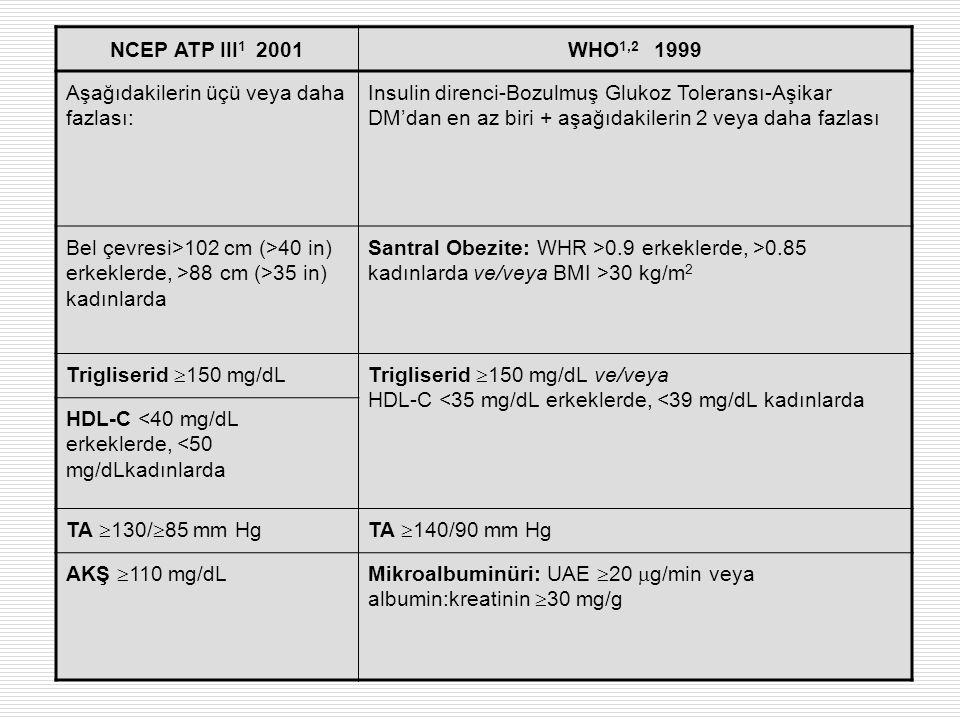 NCEP ATP III 1 2001WHO 1,2 1999 Aşağıdakilerin üçü veya daha fazlası: Insulin direnci-Bozulmuş Glukoz Toleransı-Aşikar DM'dan en az biri + aşağıdakile