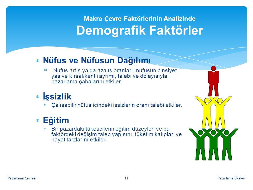 Makro Çevre Faktörlerinin Analizinde Demografik Faktörler NN üfus ve Nüfusun Dağılımı  N N üfus artış ya da azalış oranları, nüfusun cinsiyet, yaş