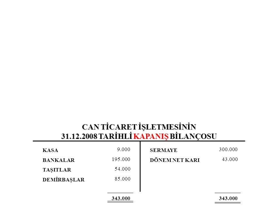CAN TİCARET İŞLETMESİNİN 31.12.2008 TARİHLİ KAPANIŞ BİLANÇOSU KASA BANKALAR TAŞITLAR DEMİRBAŞLAR SERMAYE DÖNEM NET KARI 9.000 195.000 54.000 85.000 343.000 300.000 43.000 343.000
