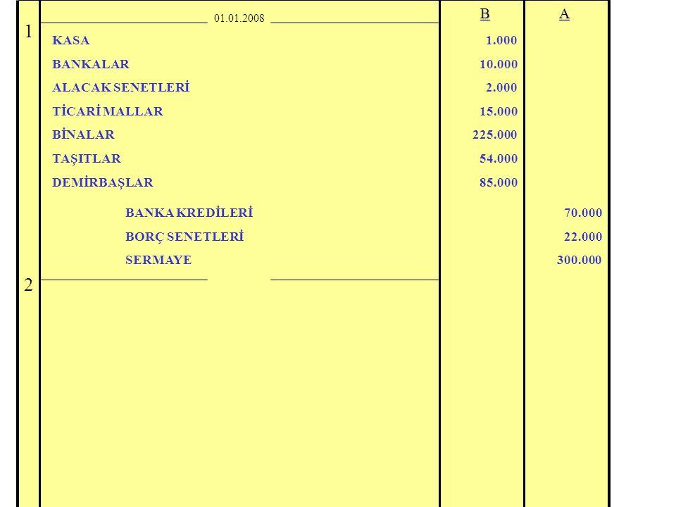 01.01.2008BA KASA BANKALAR ALACAK SENETLERİ TİCARİ MALLAR BİNALAR TAŞITLAR DEMİRBAŞLAR BANKA KREDİLERİ BORÇ SENETLERİ SERMAYE 1.000 10.000 2.000 15.00