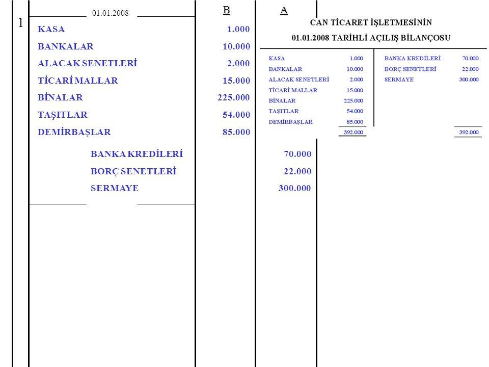 01.01.2008BA KASA BANKALAR ALACAK SENETLERİ TİCARİ MALLAR BİNALAR TAŞITLAR DEMİRBAŞLAR BANKA KREDİLERİ BORÇ SENETLERİ SERMAYE 1.000 10.000 2.000 15.000 225.000 54.000 85.000 70.000 22.000 300.000 1