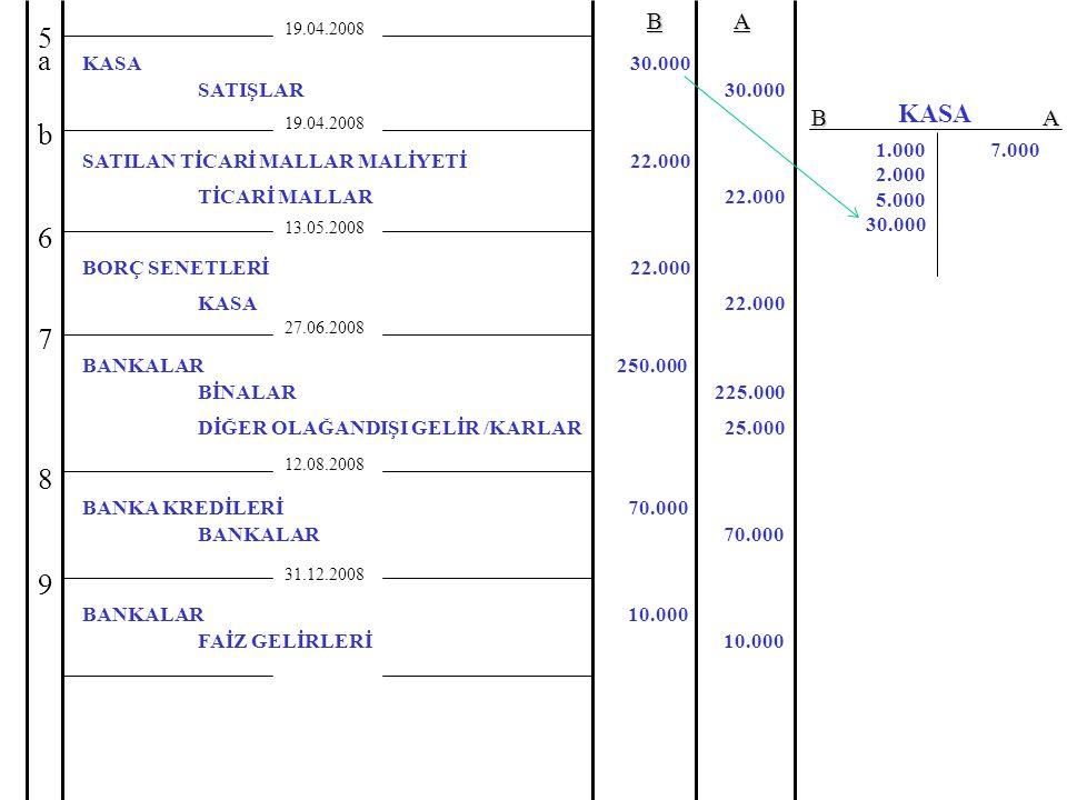 19.04.2008BA TİCARİ MALLAR22.000 27.06.2008 5a5a 7 BİNALAR BANKALAR 225.000 250.000 12.08.2008 8 BANKALAR BANKA KREDİLERİ 70.000 31.12.2008 FAİZ GELİRLERİ BANKALAR 10.000 9 SATIŞLAR KASA 30.000 19.04.2008 b SATILAN TİCARİ MALLAR MALİYETİ22.000 13.05.2008 KASA BORÇ SENETLERİ 22.000 6 DİĞER OLAĞANDIŞI GELİR /KARLAR25.000 1.000 2.000 5.000 30.000 7.000 KASA BA