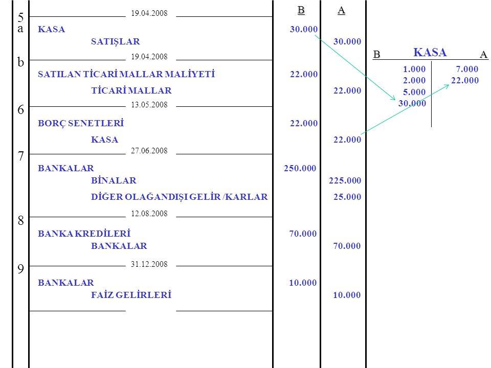 19.04.2008BA TİCARİ MALLAR22.000 27.06.2008 5a5a 7 BİNALAR BANKALAR 225.000 250.000 12.08.2008 8 BANKALAR BANKA KREDİLERİ 70.000 31.12.2008 FAİZ GELİRLERİ BANKALAR 10.000 9 SATIŞLAR KASA 30.000 19.04.2008 b SATILAN TİCARİ MALLAR MALİYETİ22.000 13.05.2008 KASA BORÇ SENETLERİ 22.000 6 DİĞER OLAĞANDIŞI GELİR /KARLAR25.000 1.000 2.000 5.000 30.000 7.000 22.000 KASA BA