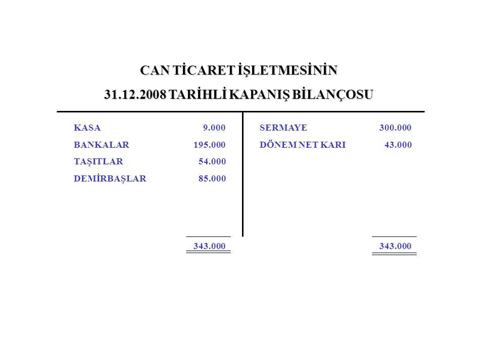 CAN TİCARET İŞLETMESİNİN 31.12.2008 TARİHLİ KAPANIŞ BİLANÇOSU KASA BANKALAR TAŞITLAR DEMİRBAŞLAR SERMAYE DÖNEM NET KARI 9.000 195.000 54.000 85.000 34