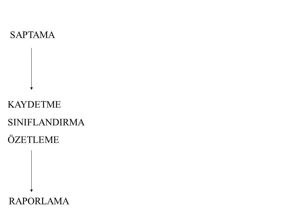 MUHASEBE SÜRECİ 01.0131.12 DÖNEM SONU MUHASEBE İŞLEMLERİ DÖNEM BAŞI MUHASEBE İŞLEMLERİ DÖNEM İÇİ MUHASEBE İŞLEMLERİ Genel Geçici Mizan Envanter/Değerleme Kesin Mizan Gelir Tablosu D.S.