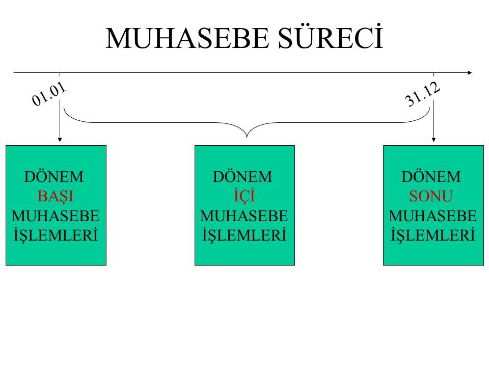 MUHASEBE SÜRECİ 01.0131.12 DÖNEM SONU MUHASEBE İŞLEMLERİ DÖNEM BAŞI MUHASEBE İŞLEMLERİ DÖNEM İÇİ MUHASEBE İŞLEMLERİ