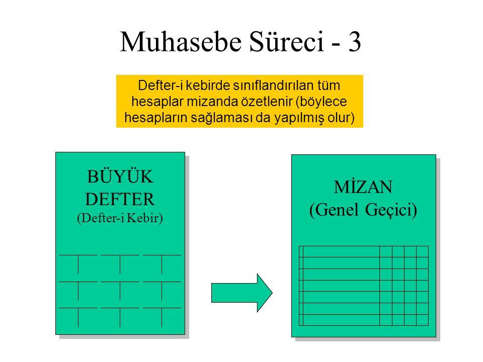 Muhasebe Süreci - 3 BÜYÜK DEFTER (Defter-i Kebir) BÜYÜK DEFTER (Defter-i Kebir) Defter-i kebirde sınıflandırılan tüm hesaplar mizanda özetlenir (böylece hesapların sağlaması da yapılmış olur) MİZAN (Genel Geçici) MİZAN (Genel Geçici)