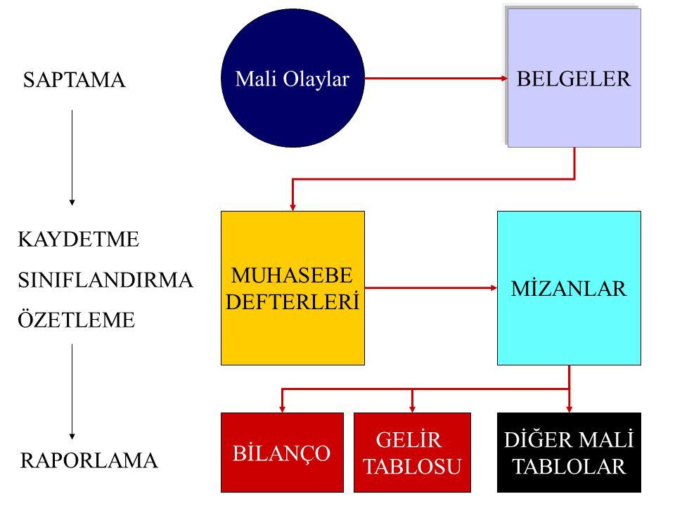 MUHASEBE DEFTERLERİ ENVANTER DEFTERİ ENVANTER DEFTERİ GÜNLÜK DEFTER (Yevmiye Defteri) GÜNLÜK DEFTER (Yevmiye Defteri) BÜYÜK DEFTER (Defter-i Kebir) BÜYÜK DEFTER (Defter-i Kebir) BİLANÇO ESASINA GÖRE Birinci Sınıf Tüccarlar: BİLANÇO ESASINA GÖRE