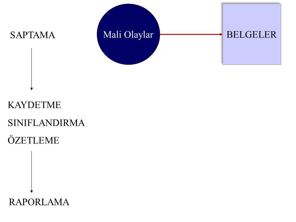 Muhasebe Süreci - 2 BELGELER GÜNLÜK DEFTER (Yevmiye Defteri) GÜNLÜK DEFTER (Yevmiye Defteri) BÜYÜK DEFTER (Defter-i Kebir) BÜYÜK DEFTER (Defter-i Kebir) Günlük mali olay veya işlemler belgelere dayalı olarak saptandıkça önce yevmiye defterine kaydedilir ve ardından hemen defter-i kebirde sınıflandırılır.