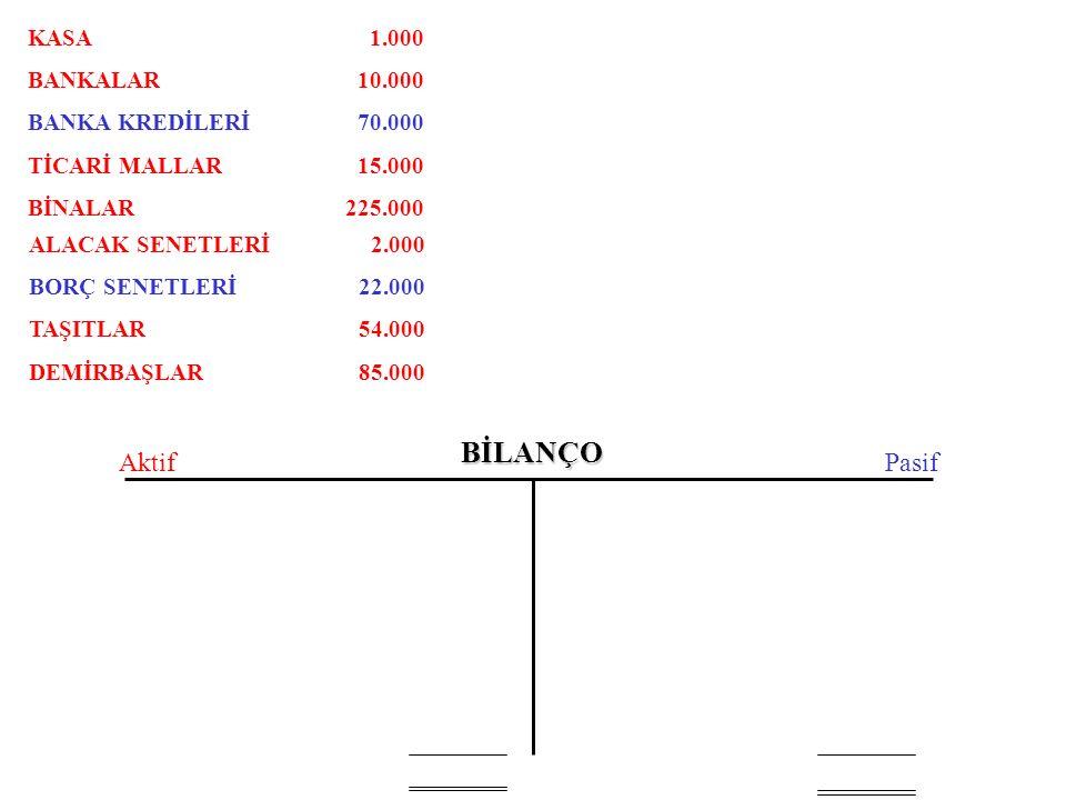 BİLANÇO AktifPasif KASA BANKALAR BANKA KREDİLERİ TİCARİ MALLAR BİNALAR ALACAK SENETLERİ BORÇ SENETLERİ TAŞITLAR DEMİRBAŞLAR 1.000 10.000 70.000 15.000 225.000 2.000 22.000 54.000 85.000