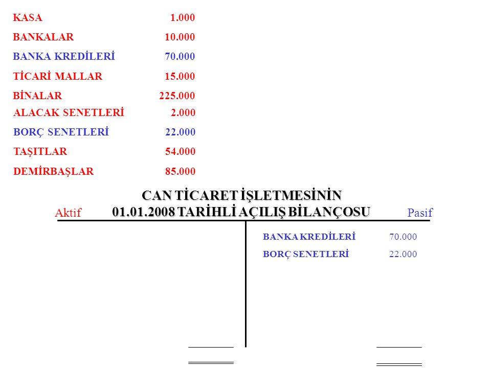 CAN TİCARET İŞLETMESİNİN 01.01.2008 TARİHLİ AÇILIŞ BİLANÇOSU BANKA KREDİLERİ BORÇ SENETLERİ 70.000 22.000 AktifPasif KASA BANKALAR BANKA KREDİLERİ TİCARİ MALLAR BİNALAR ALACAK SENETLERİ BORÇ SENETLERİ TAŞITLAR DEMİRBAŞLAR 1.000 10.000 70.000 15.000 225.000 2.000 22.000 54.000 85.000