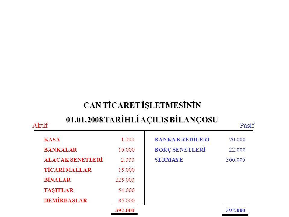 CAN TİCARET İŞLETMESİNİN 01.01.2008 TARİHLİ AÇILIŞ BİLANÇOSU KASA BANKALAR ALACAK SENETLERİ TİCARİ MALLAR BİNALAR TAŞITLAR DEMİRBAŞLAR BANKA KREDİLERİ BORÇ SENETLERİ SERMAYE 1.000 10.000 2.000 15.000 225.000 54.000 85.000 392.000 70.000 22.000 300.000 392.000 AktifPasif