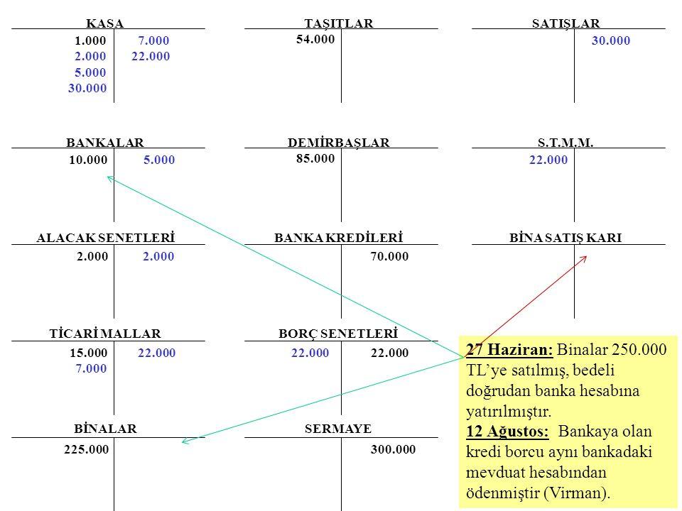 KASA BANKALAR ALACAK SENETLERİ TİCARİ MALLAR BİNALAR TAŞITLAR DEMİRBAŞLAR BANKA KREDİLERİ BORÇ SENETLERİ SERMAYE 1.000 2.000 5.000 30.000 54.000 85.00