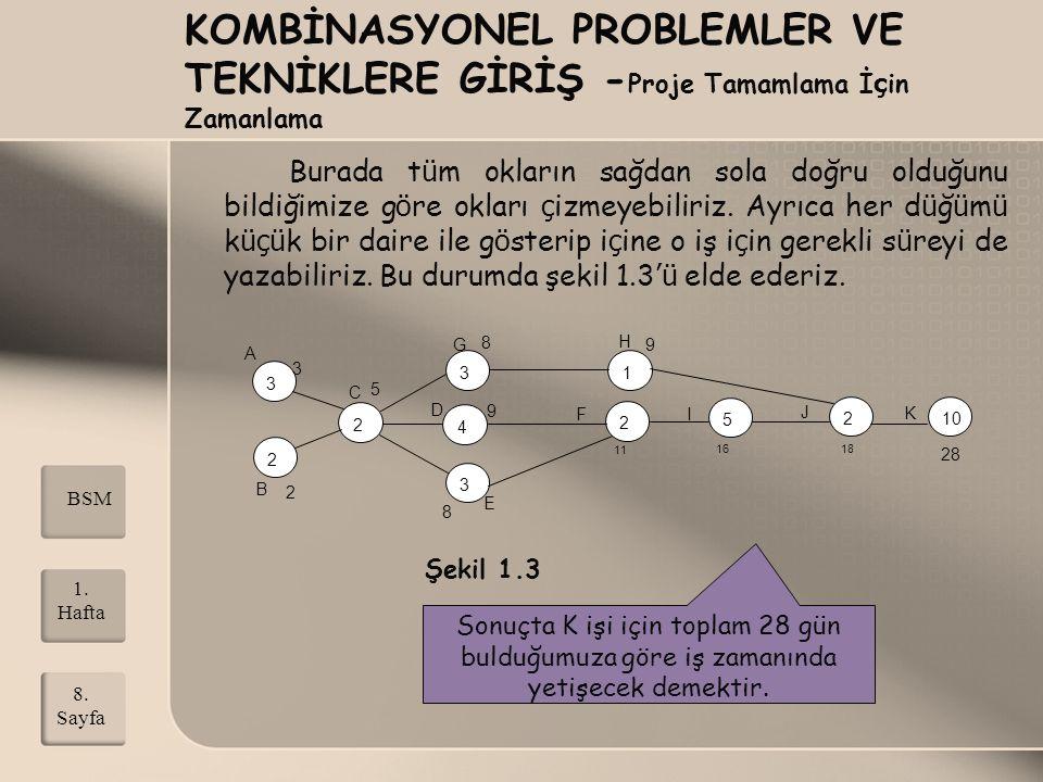 KOMBİNASYONEL PROBLEMLER VE TEKNİKLERE GİRİŞ - Kritik Yol Analizi A ç ıkladığımız bu y ö ntem PERT (Program Evalution and Review Technique) olarak adlandırılır.