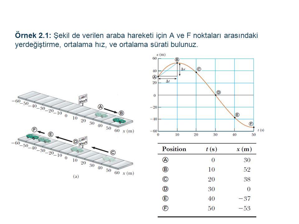 Örnek 2.1: Şekil de verilen araba hareketi için A ve F noktaları arasındaki yerdeğiştirme, ortalama hız, ve ortalama sürati bulunuz.