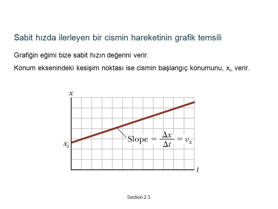 Sabit hızda ilerleyen bir cismin hareketinin grafik temsili Grafiğin eğimi bize sabit hızın değerini verir.