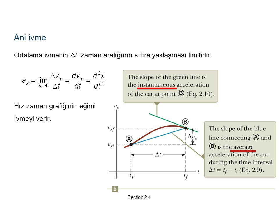 Ani ivme Ortalama ivmenin  t zaman aralığının sıfıra yaklaşması limitidir.