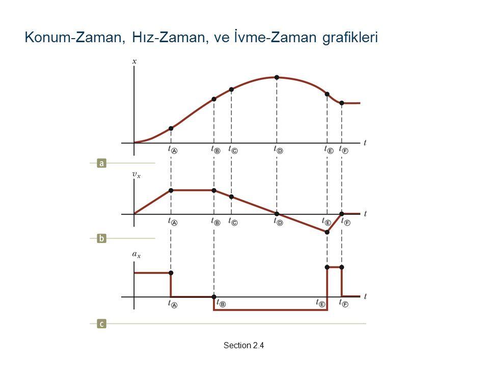 Konum-Zaman, Hız-Zaman, ve İvme-Zaman grafikleri Section 2.4