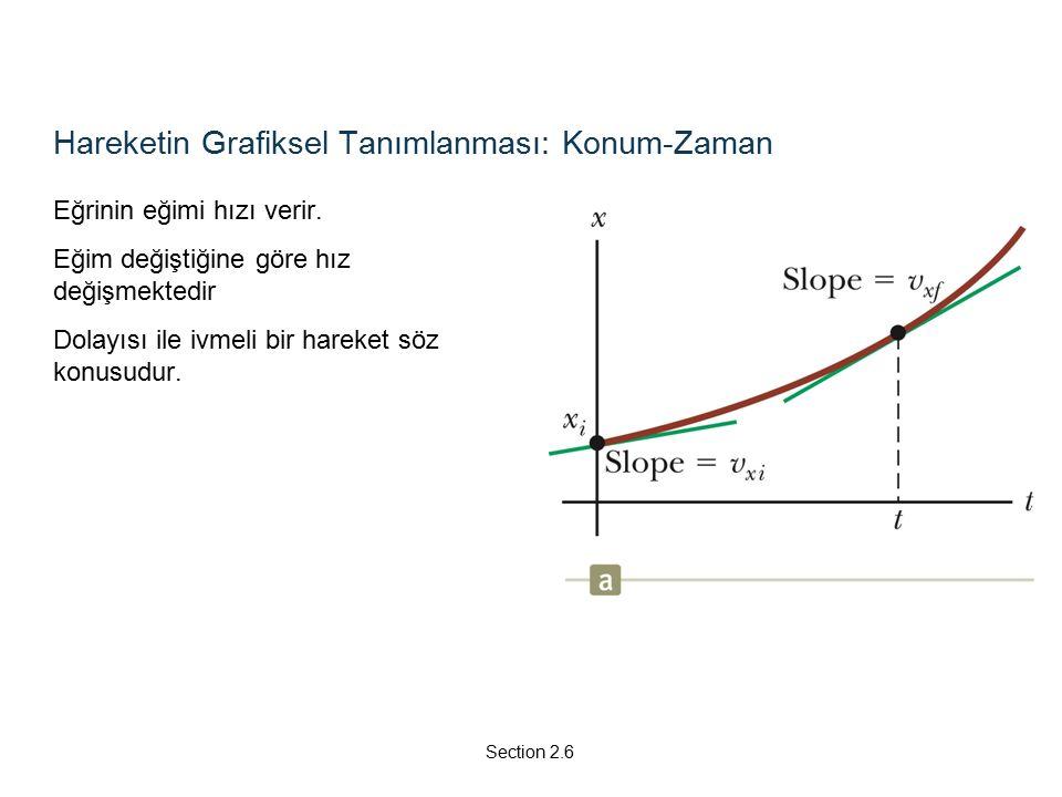 Hareketin Grafiksel Tanımlanması: Konum-Zaman Eğrinin eğimi hızı verir.