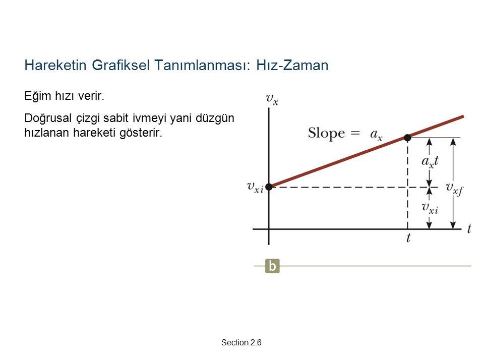 Hareketin Grafiksel Tanımlanması: Hız-Zaman Eğim hızı verir.