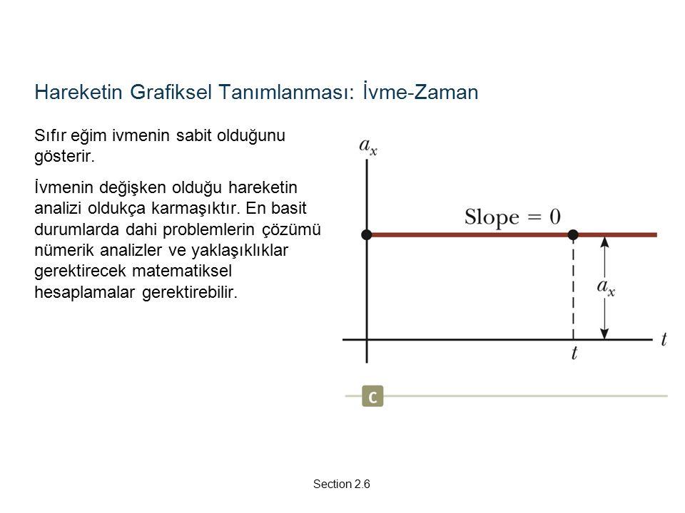 Hareketin Grafiksel Tanımlanması: İvme-Zaman Sıfır eğim ivmenin sabit olduğunu gösterir.