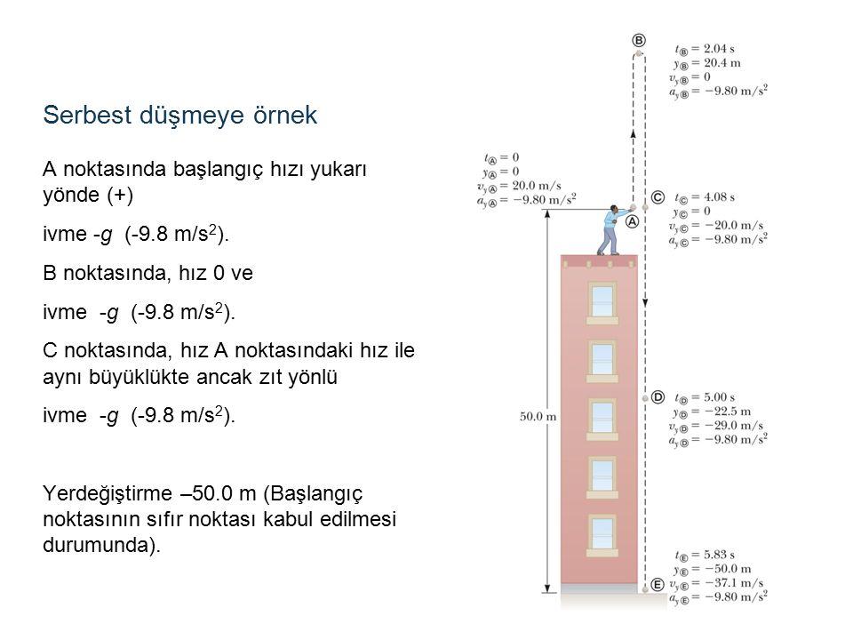 Serbest düşmeye örnek A noktasında başlangıç hızı yukarı yönde (+) ivme -g (-9.8 m/s 2 ).