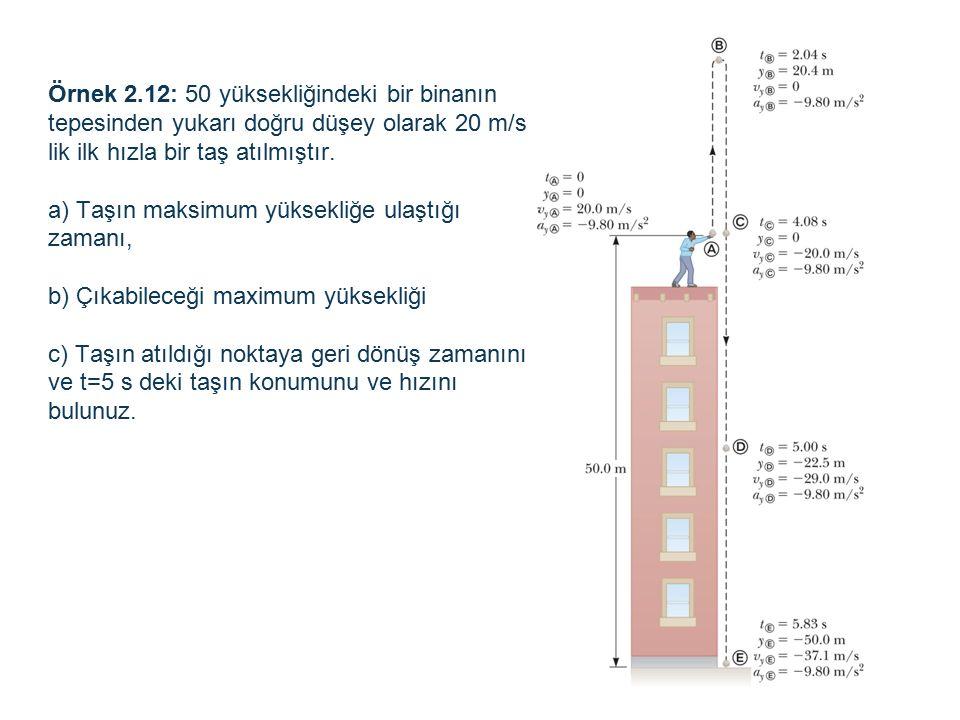 Örnek 2.12: 50 yüksekliğindeki bir binanın tepesinden yukarı doğru düşey olarak 20 m/s lik ilk hızla bir taş atılmıştır.