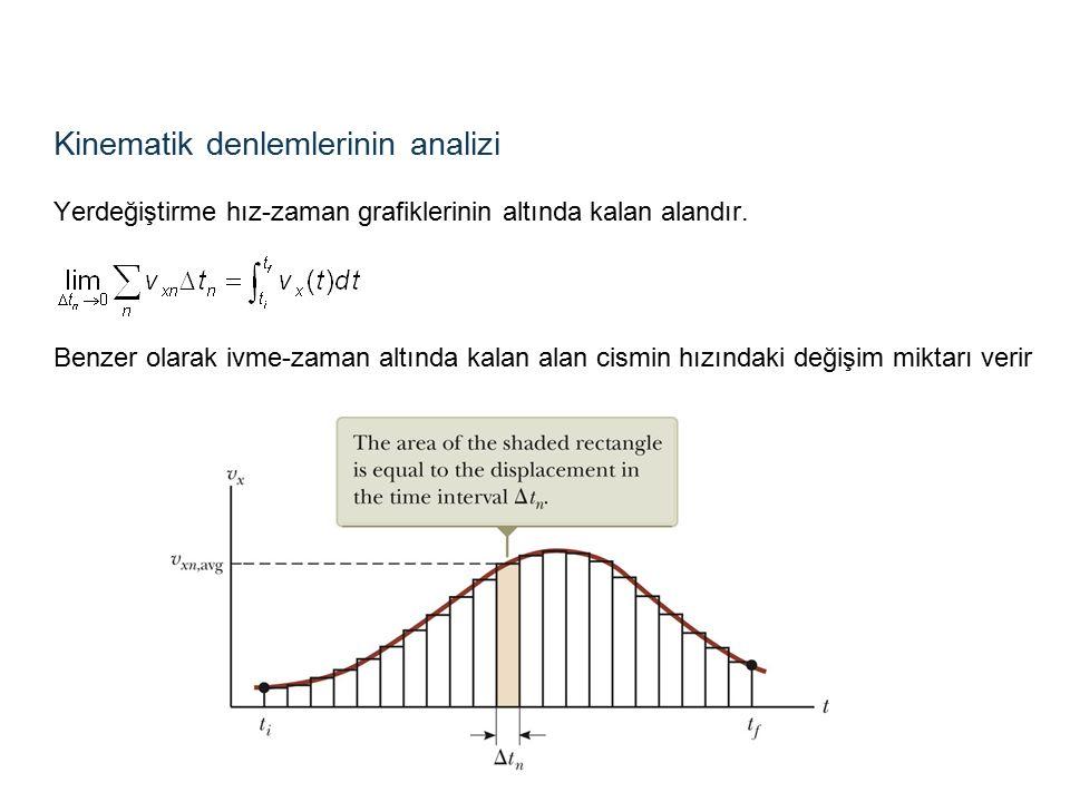 Kinematik denlemlerinin analizi Yerdeğiştirme hız-zaman grafiklerinin altında kalan alandır.
