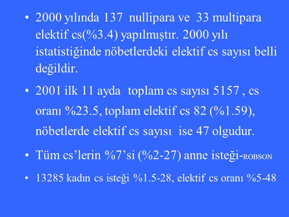 2000 yılında 137 nullipara ve 33 multipara elektif cs(%3.4) yapılmıştır. 2000 yılı istatistiğinde nöbetlerdeki elektif cs sayısı belli değildir. 2001