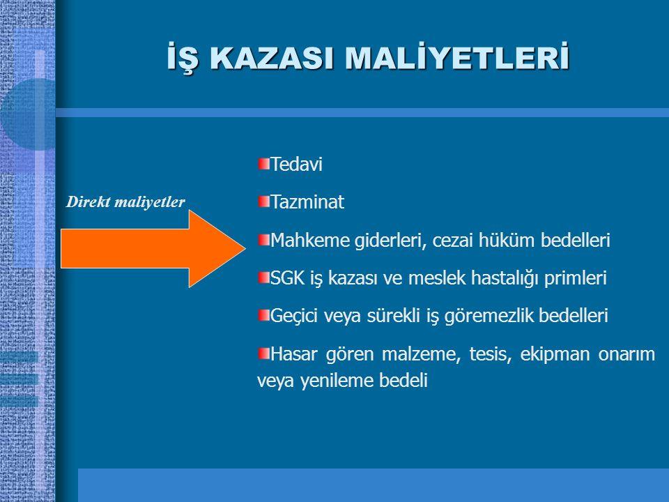 İŞ KAZASI MALİYETLERİ Tedavi Tazminat Mahkeme giderleri, cezai hüküm bedelleri SGK iş kazası ve meslek hastalığı primleri Geçici veya sürekli iş görem