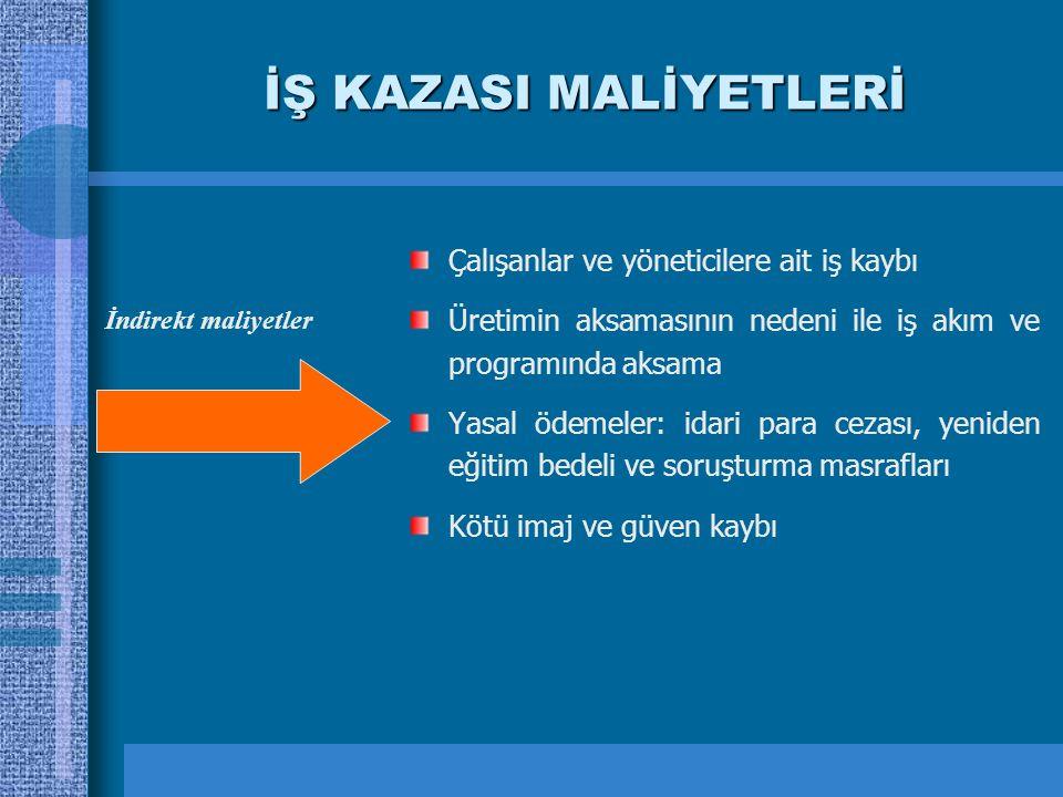 İŞ KAZASI MALİYETLERİ Çalışanlar ve yöneticilere ait iş kaybı Üretimin aksamasının nedeni ile iş akım ve programında aksama Yasal ödemeler: idari para
