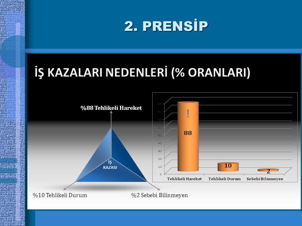 2. PRENSİP %10 Tehlikeli Durum %2 Sebebi Bilinmeyen %88 Tehlikeli Hareket İŞ KAZASI