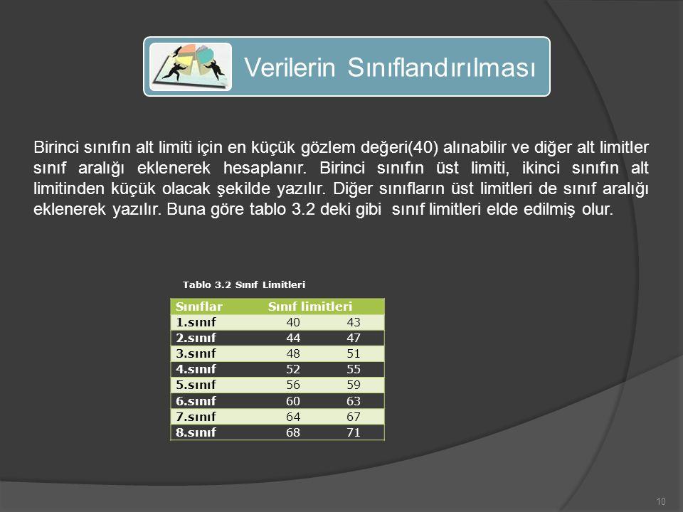 10 Verilerin Sınıflandırılması Birinci sınıfın alt limiti için en küçük gözlem değeri(40) alınabilir ve diğer alt limitler sınıf aralığı eklenerek hesaplanır.
