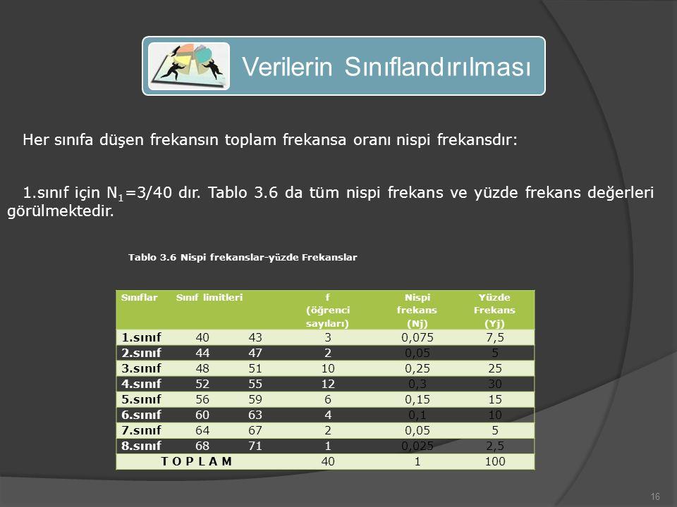 16 Verilerin Sınıflandırılması Her sınıfa düşen frekansın toplam frekansa oranı nispi frekansdır: 1.sınıf için N 1 =3/40 dır.