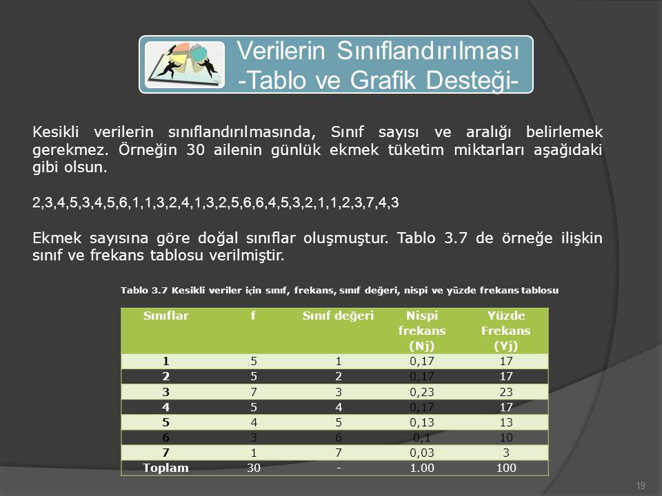 19 Kesikli verilerin sınıflandırılmasında, Sınıf sayısı ve aralığı belirlemek gerekmez.