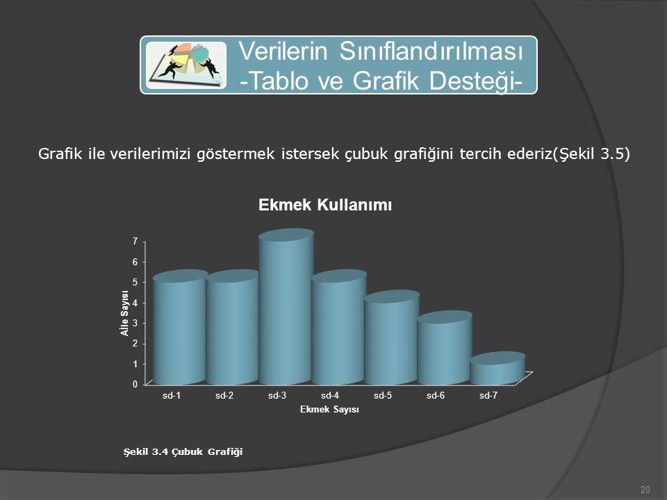 20 Verilerin Sınıflandırılması -Tablo ve Grafik Desteği- Grafik ile verilerimizi göstermek istersek çubuk grafiğini tercih ederiz(Şekil 3.5) Şekil 3.4 Çubuk Grafiği